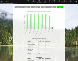 Angelschein machen: Statistiken auf Fishing-King