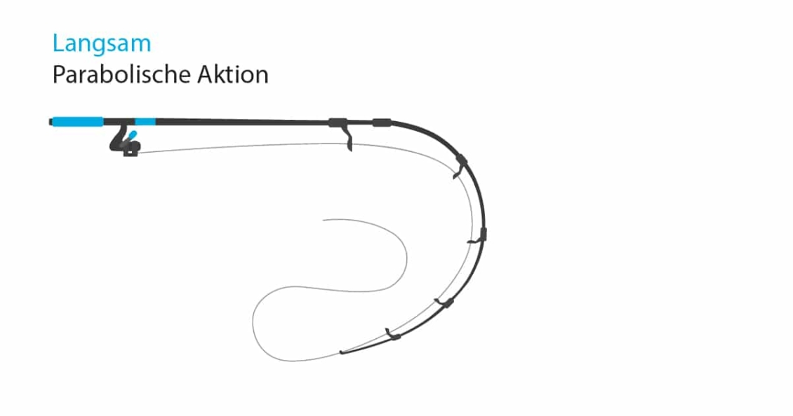 Parabolische Aktion: Langsame Aktion