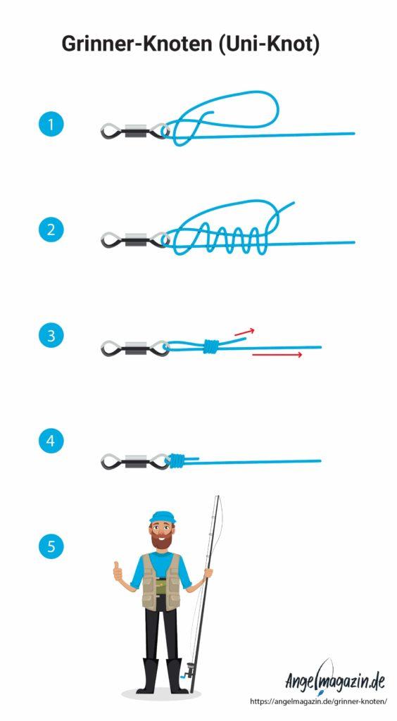 Grinner-Knoten - Infografik zum Ausdrucken